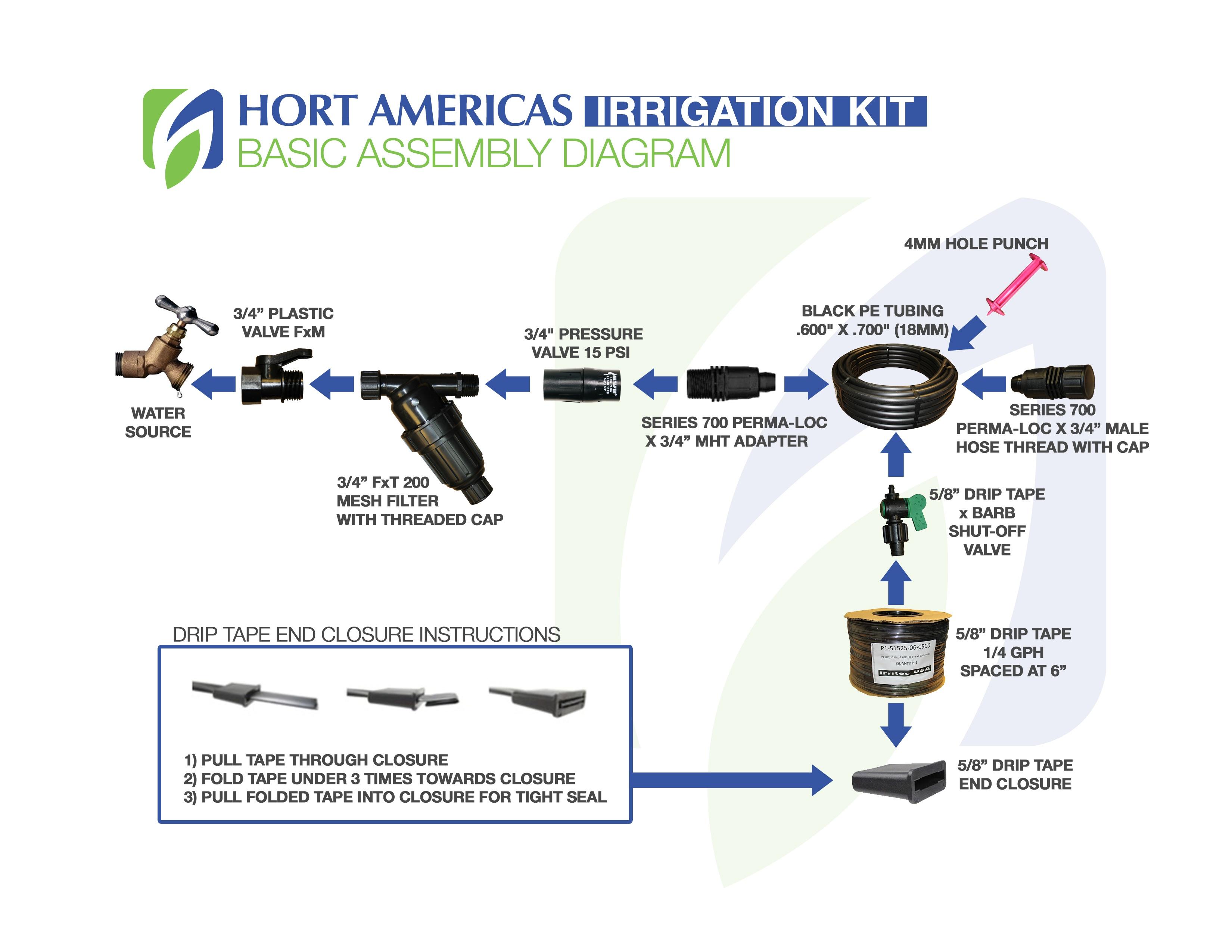 Hort Americas Irrigation Kit Layout